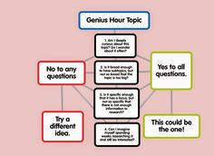 Each One Teach One: Genius Hour Topics Teacher Humour, Teacher Stuff, Genious Hour, 21st Century Learning, High School English, Passion Project, Project Based Learning, Writing Workshop, Social Science
