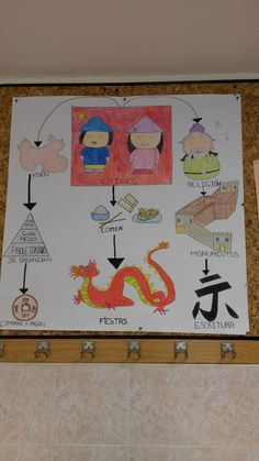 Mapa conceptual adaptado a educación infantil, sobre la cultura china. School Projects, Projects For Kids, Art Projects, Chineese New Year, Chinese Moon Festival, All About China, Tangram, Grande Section, Class Decoration