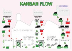 KANBAN Posters - Signs - Banners from Fabufacture UK   Fabufacture UK