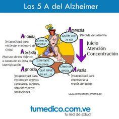 Las principales alteraciones cognitivas en la enfermedad de Alzheimer son las de memoria y las instrumentales: afasia, apraxia y agnosia.  Estemos atentos a estas señales.