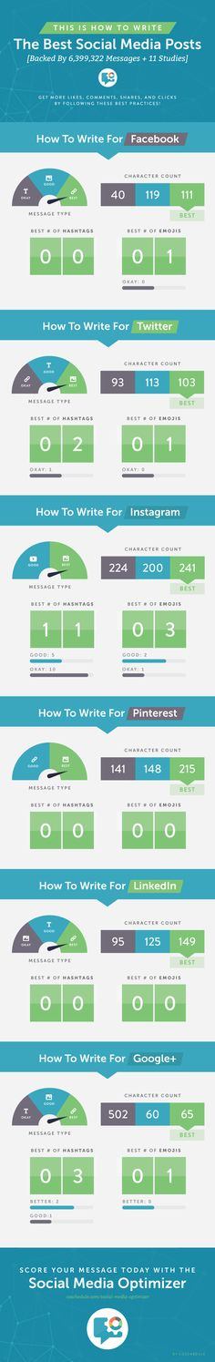 How To Write The Best Social Media Posts [Backed By 6,399,322 Messages + 11 Studies] - #infographic