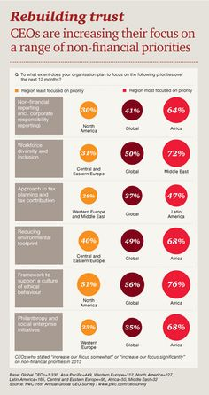 CEOs are increasing their focus on a range of non-financial priorities. Source: PwC's 16th Annual Global CEO Survey