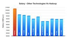 Hadoop salary a big plus in the job market