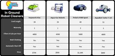 in-ground-robotic-cleaners comparison chart