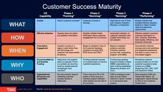 The Customer Success Maturity Model in 4 Phases Customer Journey Mapping, Customer Experience, Customer Service, Attitude Reflects Leadership, Design Thinking, Strategy Map, Strategy Business, Sales Techniques, Succession Planning