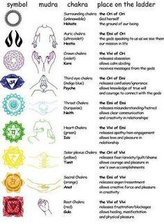 Yoga Hand Mudras for the Spiritual Centers