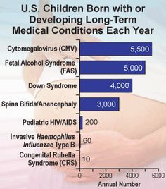 Incidence of congenital CMV - CDC. June is National Congenital Cytomegalovirus Awareness Month in the US. Go to http://healthaware.org/category/6-june/ for link to more information.