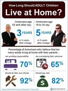 What do you think? How long should adult children live at #home?  #infographic via The KCM Crew