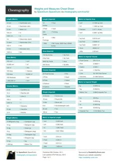 Weights and Measures Cheat Sheet by SpaceDuck - Download free from Cheatography - Cheatography.com: Cheat Sheets For Every Occasion