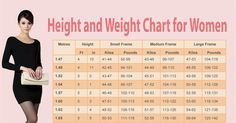 Female Weight Chart: This Is How Much You Should Weigh According To Your Age, Body Shape And Height - View article: http://ilyke.co/female-weight-chart--this-is-how-much-you-should-weigh-according-to-your-age--body-shape-and-height/74468 @ilykenet