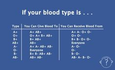 Do you know your blood type? Yesterday dozens of people in Boston were in need of blood transfusions after the horrific bombings. Did the hospitals have enough blood for the victums? When SHTF like it did in Boston yesterday will you be ready and have the knowledge that you need to survive? Be Prepared Not Scared