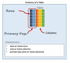 What is a Database Table? - Essential SQL