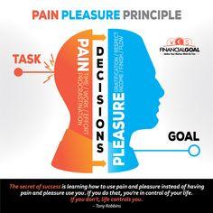 Pain Pleasure Principle for Finances and Personal Development