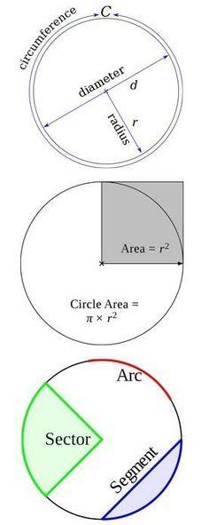 Circle dimensions. #AmericanOnlineHIghSchool #summerschool #learning