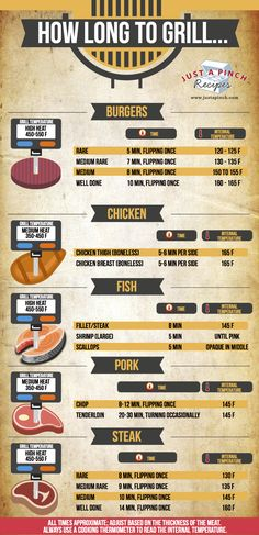 How Long to Grill Chicken, Steak, Pork, Hamburgers and Fish! Your go-to grilling guide! grill ideas steak How Long to Grill. Smoker Recipes, Cooking Recipes, Weber Grill Recipes, Cooking Food, Rib Recipes, Cooking Turkey, Pellet Grill Recipes, Smoker Cooking, Microwave Recipes