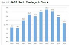 Eight Current Controversies in Interventional Cardiology - the decline of the IABP