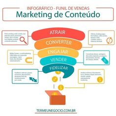 what is inbound marketing Marketing Strategies - - Marketing Logo, Inbound Marketing, Marketing Visual, Whatsapp Marketing, Marketing Poster, Marketing Process, Business Marketing, Social Media Marketing, Marketing Ideas