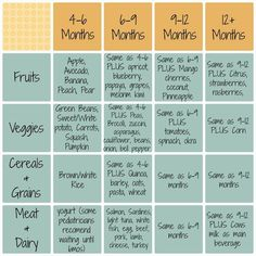 Advice for moms and useful life hacks when doing Baby Led Weaning to feed your baby. Baby Led Weaning Schedule - When To Start Introducing Different Finger Foods When Doing Baby Led Feeding Baby Food Schedule, Feeding Schedule For Baby, Baby Feeding Chart, Eating Schedule, Making Baby Food, Baby First Foods, Baby Led Weaning First Foods, Food Charts, Homemade Baby Foods