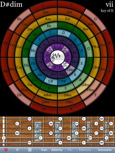 Circle of Fourths Piano | ... counterclockwise circle to see the same in the circle of fourths