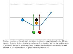 Just one of the flag football plays available in the playbook.
