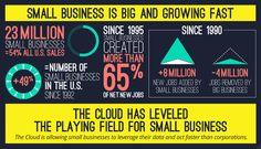 How fast is small businesses growing?