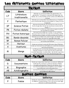 Writing Comprehension, Reading Strategies, Writing Skills, Writing A Book, Writing Tips, French Teaching Resources, Teaching French, How To Speak French, Learn French