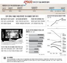 대한민국 인구 5천만명 돌파~
