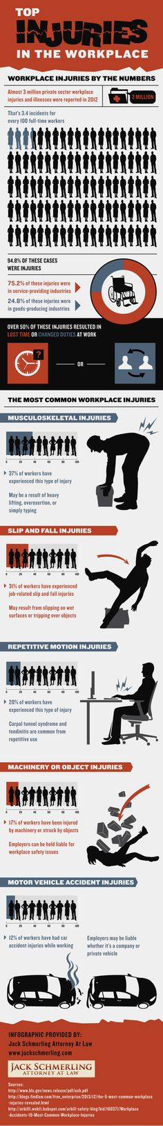 Approximately 3 million private sector workplace injuries and illnesses were reported in 2012. That's 3.4 incidents for every 100 full-time workers! Take a look at this infographic from an accident attorney in Baltimore to find more figures.