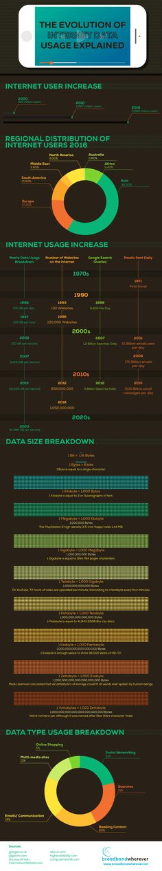 The Evolution Of Internet Data Usage Explained #Infographic #Data #Internet