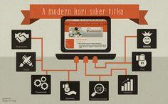 Mi kell az igazán sikeres honlaphoz? Modern, Design, Trendy Tree