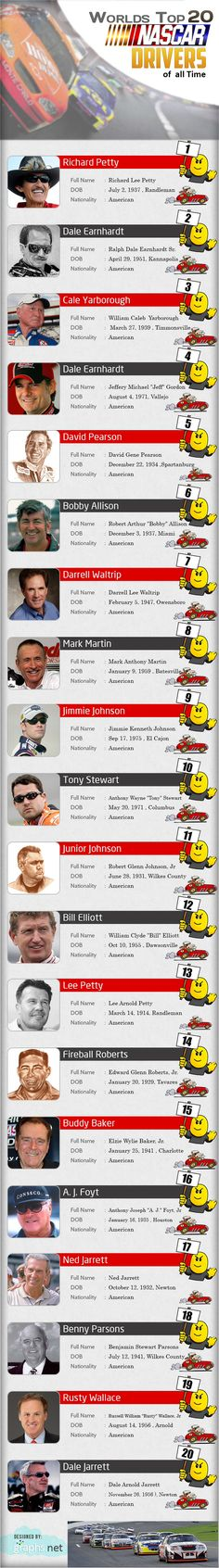 Image from http://graphs.net/wp-content/uploads/2013/05/Worlds-Top-20-Nascar-Drivers-of-all-Time.jpg.