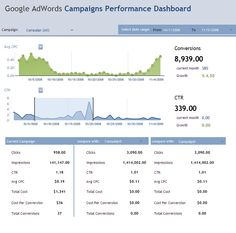 AdWords campaign data dashboard by Google