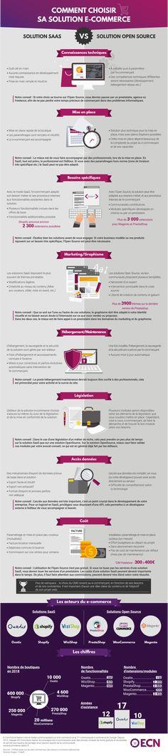 8 différences entre un CMS e-commerce SaaS et Open Source