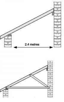 Lean Roof Maximum Span Pitched Roof Roof Extension Roof Detail