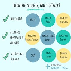 Gastric Sleeve Surgery, Gastric Bypass Surgery, Bariatric Surgery, Food Tracking, Train Activities, Weight Loss Surgery, Alternative Health, Medical Care, Weight Loss Goals