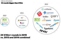 Evolución de las startups españolas en los últimos años | What's New