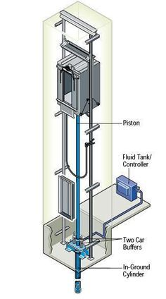 Elevators Types and Classification - Part One ~ Electrical Knowhow