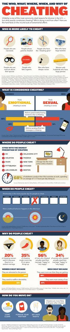 The Who, What, Where, When, And Why of Cheating   #infographic #Relationship #Dating #Cheating