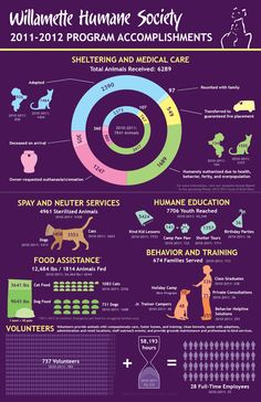 Willamette Humane Society Annual Report Infographic by April Greer, via Behance