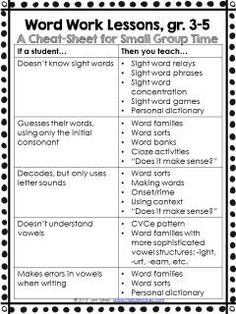 Teach Your Child to Read - A Cheat Sheet for what to teach in Word Work lessons for grades free from Hello Mrs Sykes - Give Your Child a Head Start, and.Pave the Way for a Bright, Successful Future. Reading Workshop, Reading Skills, Teaching Reading, Reading Intervention Classroom, Guided Reading Lessons, Reading Assessment, Guided Reading Groups, Reading Club, Reading Games