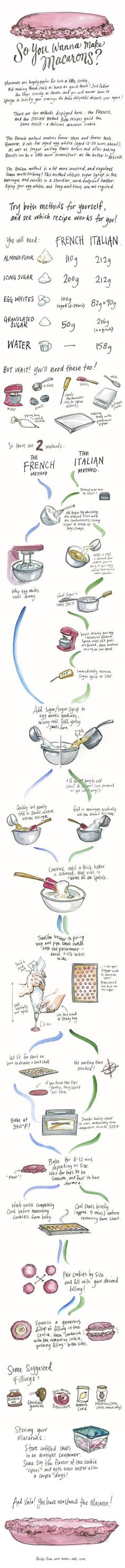 How to make macarons: