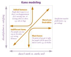 Kano-model-3 http://saasuserexperience.wordpress.com/2009/12/28/the-kano-model-user-exeperience-back-to-basics/#