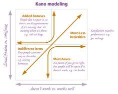 Kano-model-3 http://saasuserexperience.wordpress.com/2009/12/28/the-kano-model-user-exeperience-back-to-basics/#