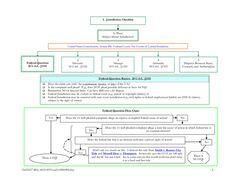 Free Law School Outline - Civil Procedure Study Guide 2006 by Mythri School Staff, School Tips, School Hacks, Law School, School Fun, School Ideas, Law Study, Lawyer Marketing, Parliamentary Procedure