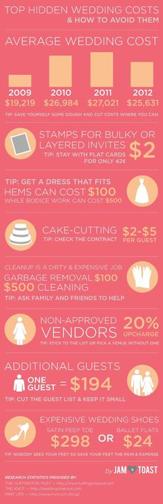 wedding budget ideas                                                       …