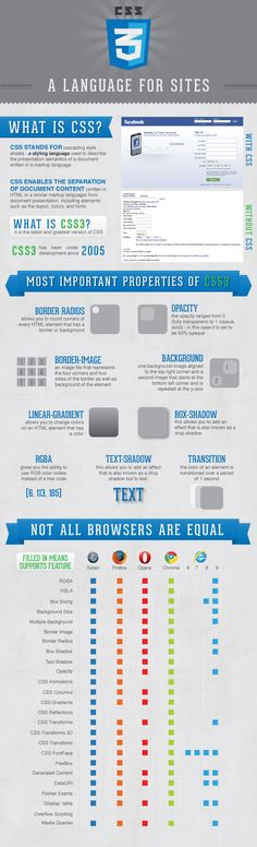 CSS3 InfoGraphic infographic | Love infographicsSubmit & share infographics - Infographics Submission Site & Community