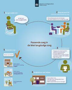Biedt de Wlz zekerheid over zware zorg? Download infographic Passende zorg in de Wet langdurige zorg