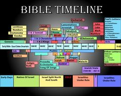 Diagram of chronological order of books of the Bible