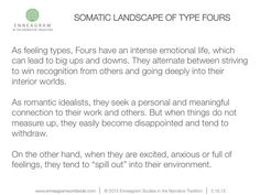 Somatic landscape of type fours