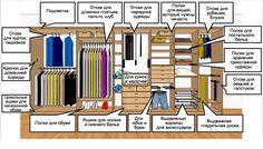 Хранение одежды: 7 правил эргономики - 3